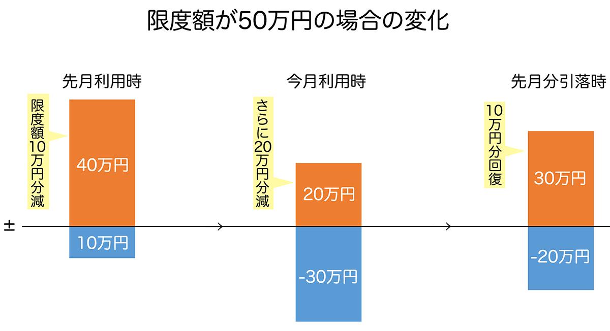 限度額が50万円の場合の変化
