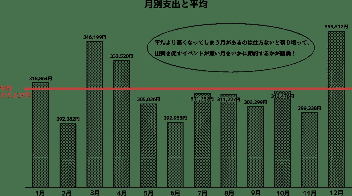 月別支出と平均