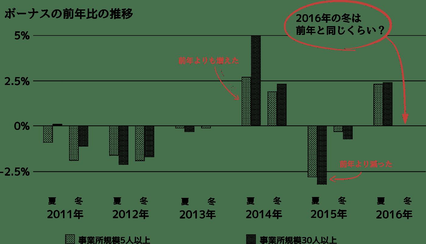 賞与の前年比の推移