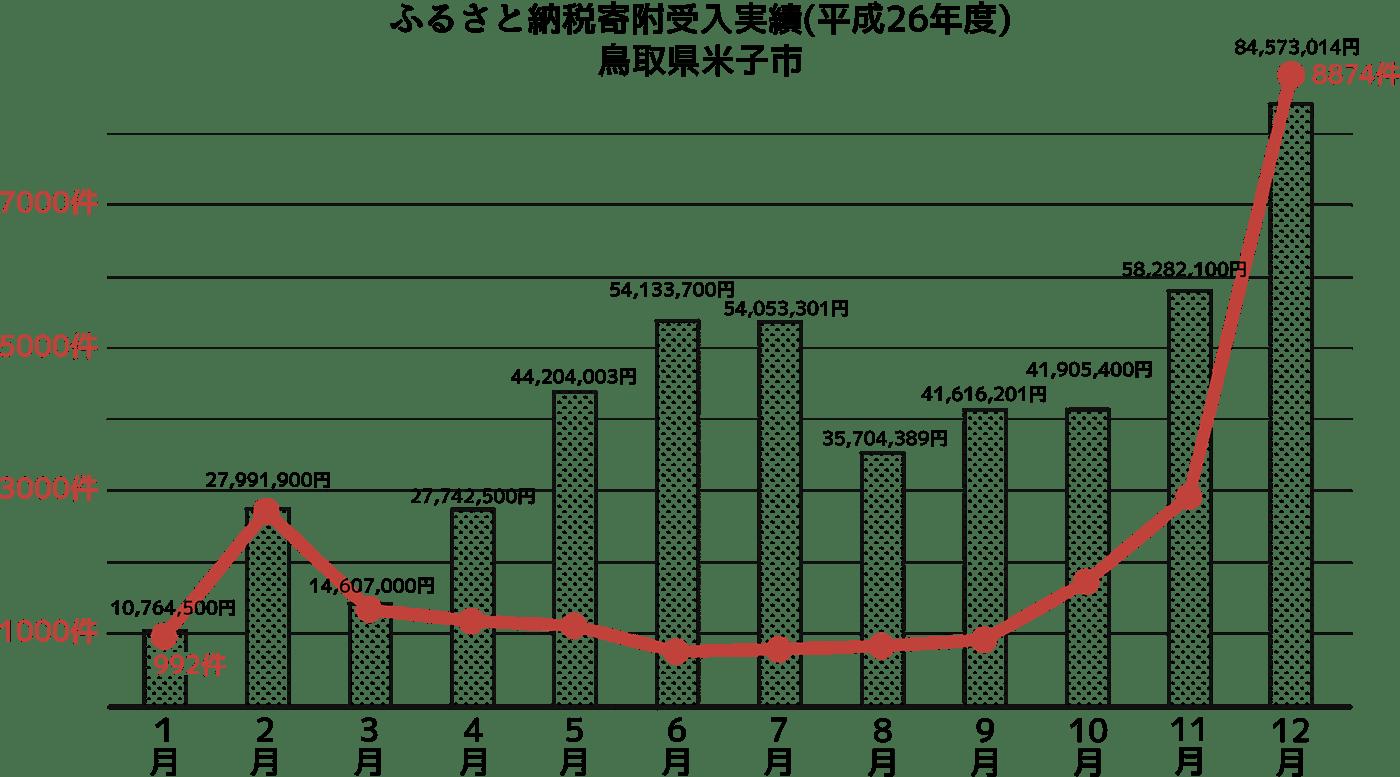 (資料)ふるさと納税