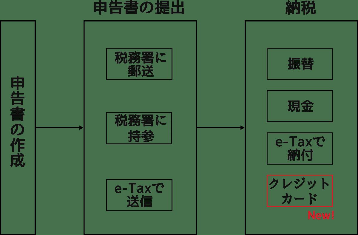 国税を納付する方法