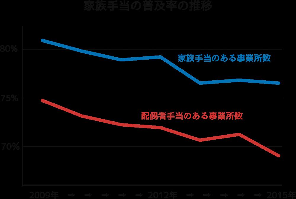 家族手当の普及率の推移
