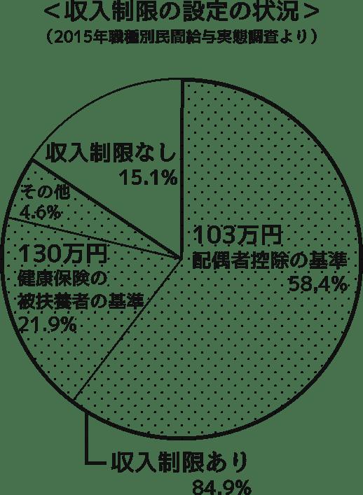 収入制限の設定の状況