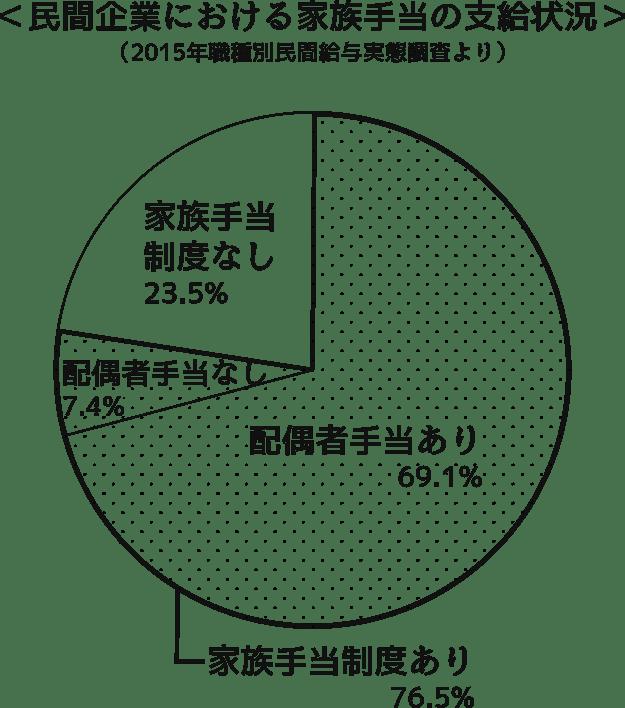 民間企業における家族手当の支給状況