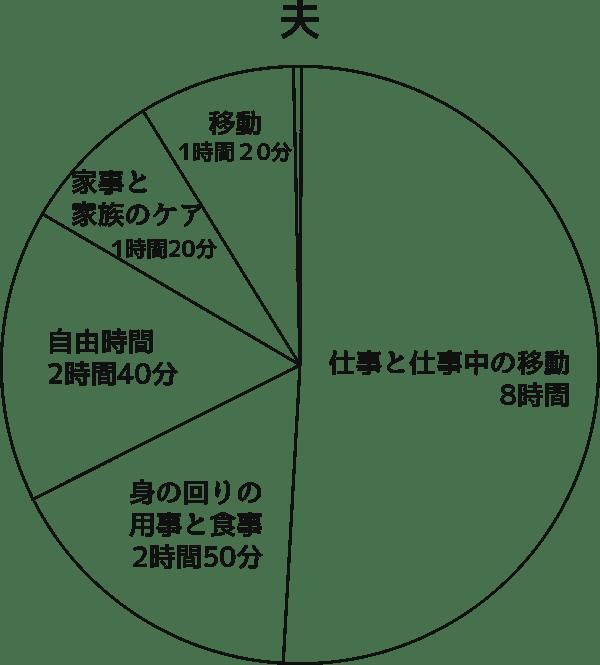 1日の行動の種類別平均時間(夫)
