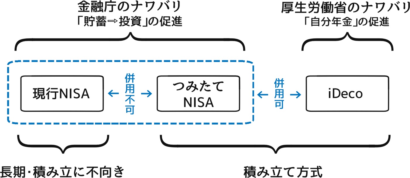 NISA=金融庁・iDeco=厚生労働省