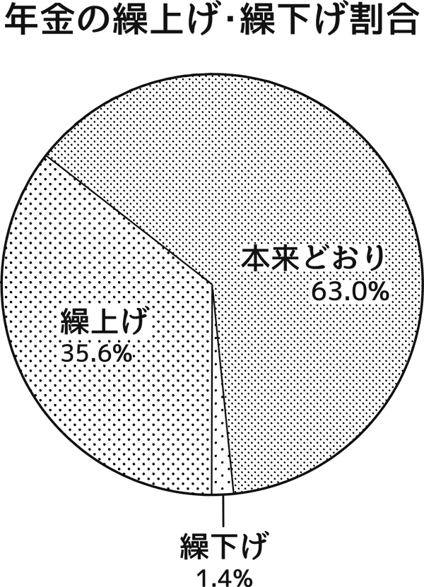 年金の繰上げ・繰下げ割合