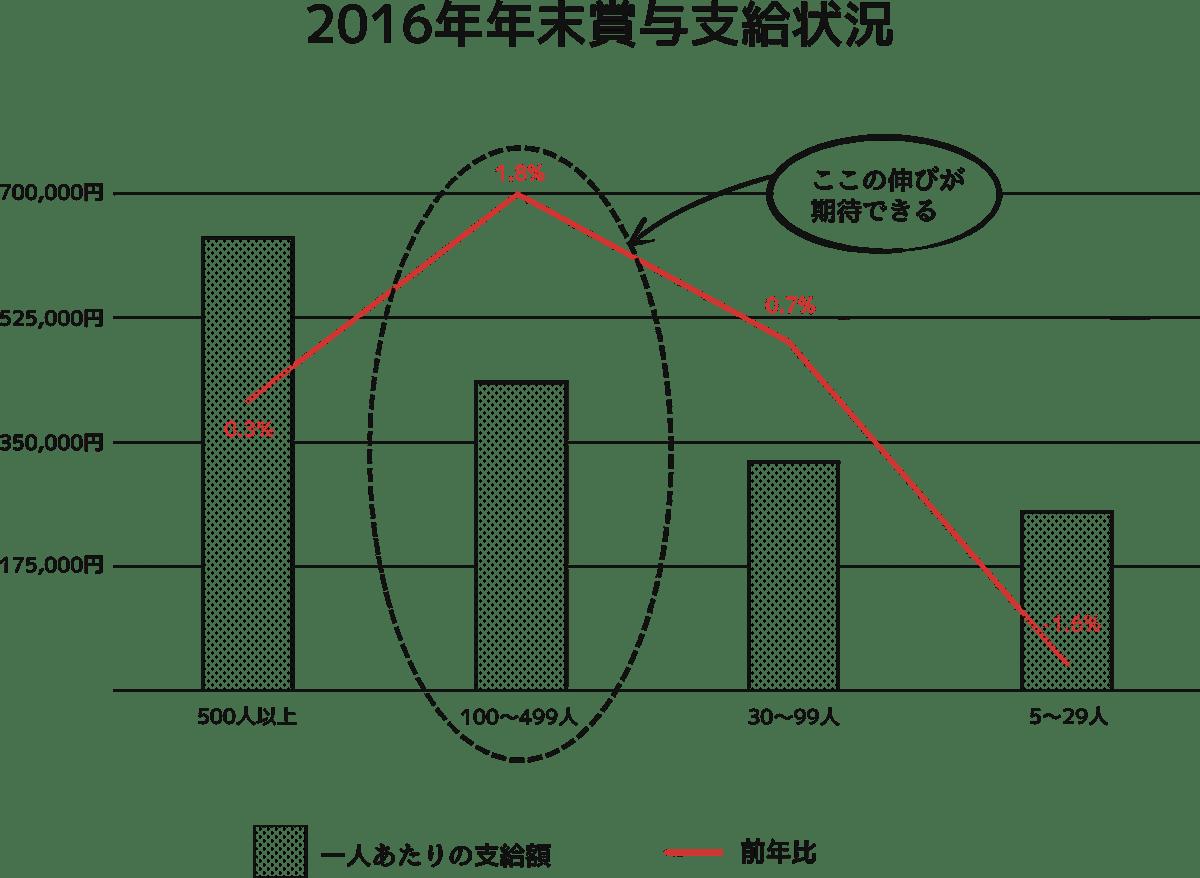 2016年年末賞与支給状況