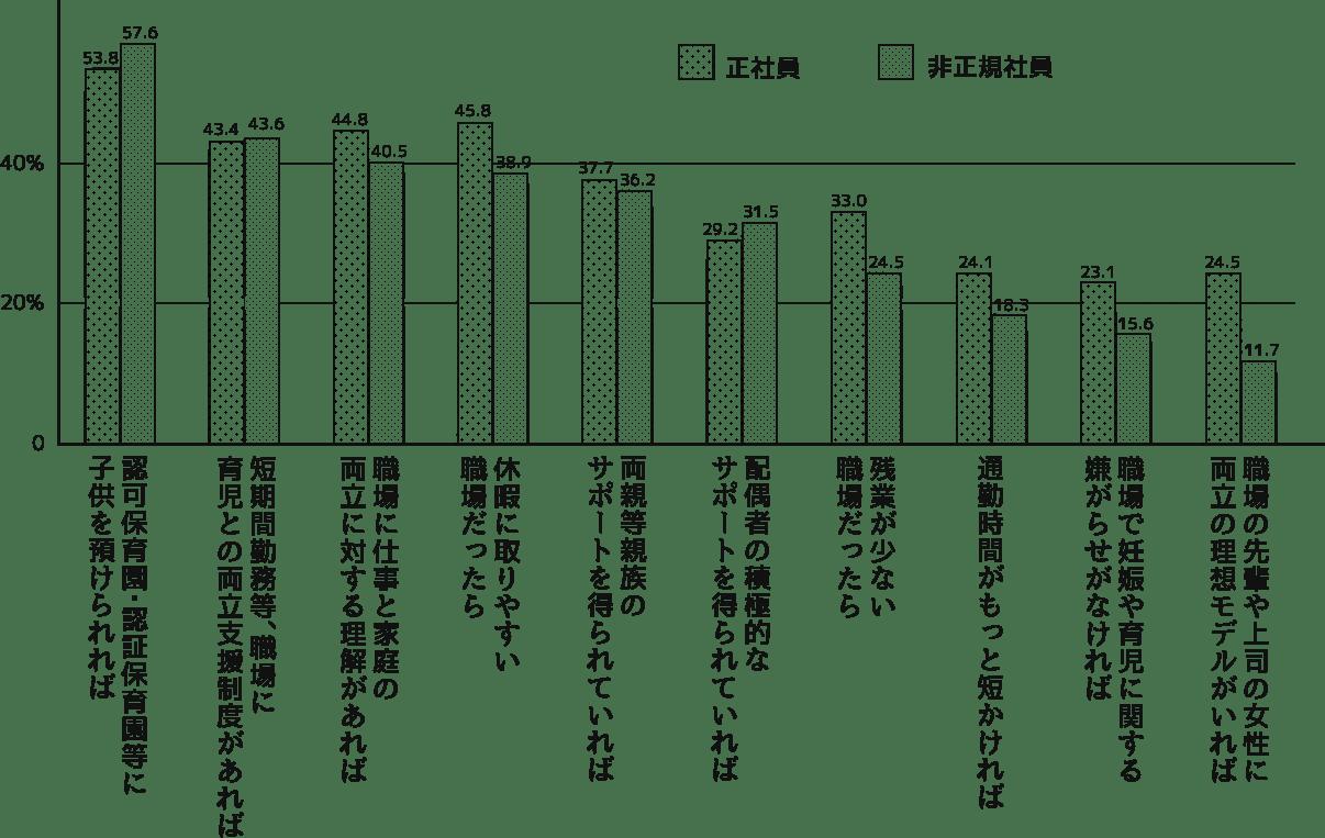 第1子出産前後の女性の継続就業率