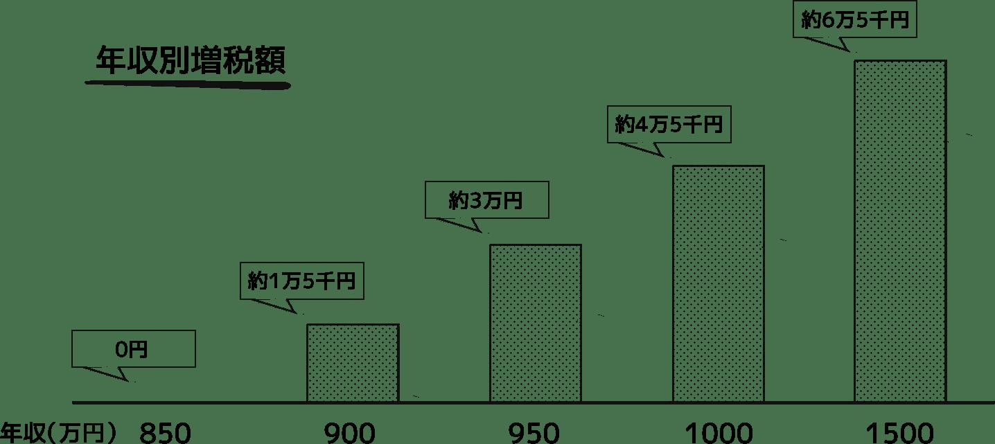 年収別増税額