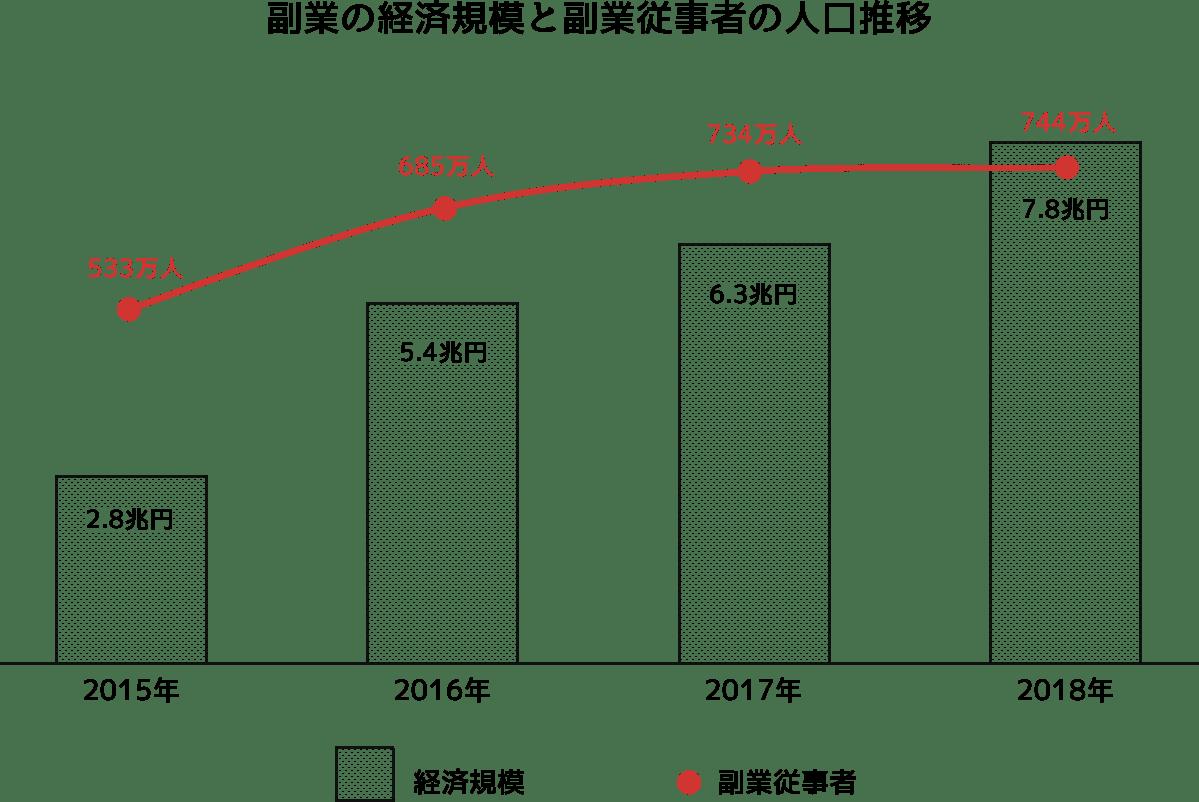 副業の経済規模と副業従事者の人口推移
