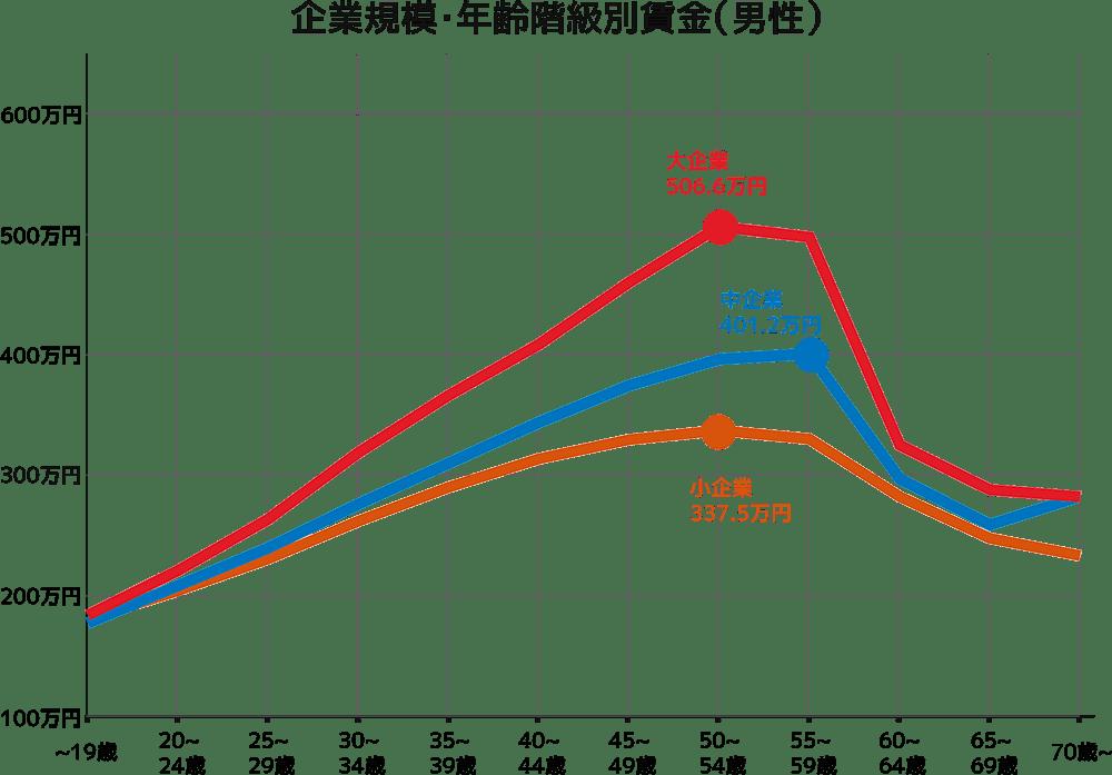 企業規模・年齢階級別賃金(男性)