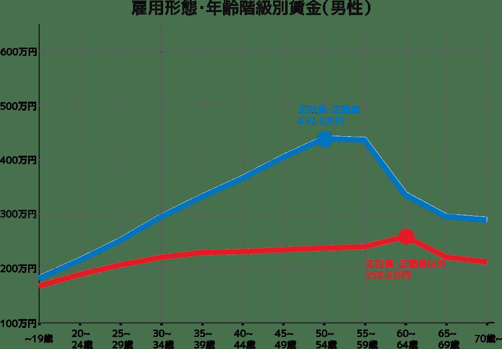 雇用形態・年齢階級別賃金(男性)