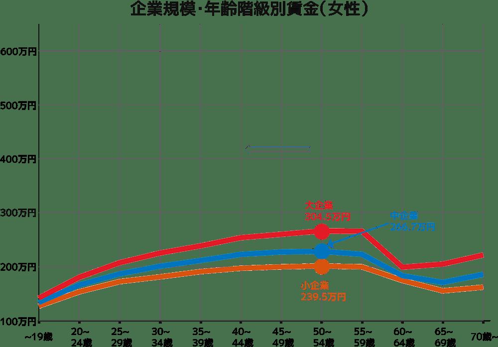 企業規模・年齢階級別賃金(女性)