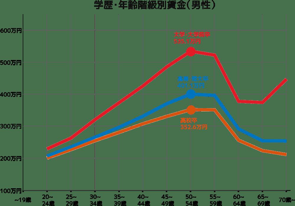学歴・年齢階級別賃金(男性)