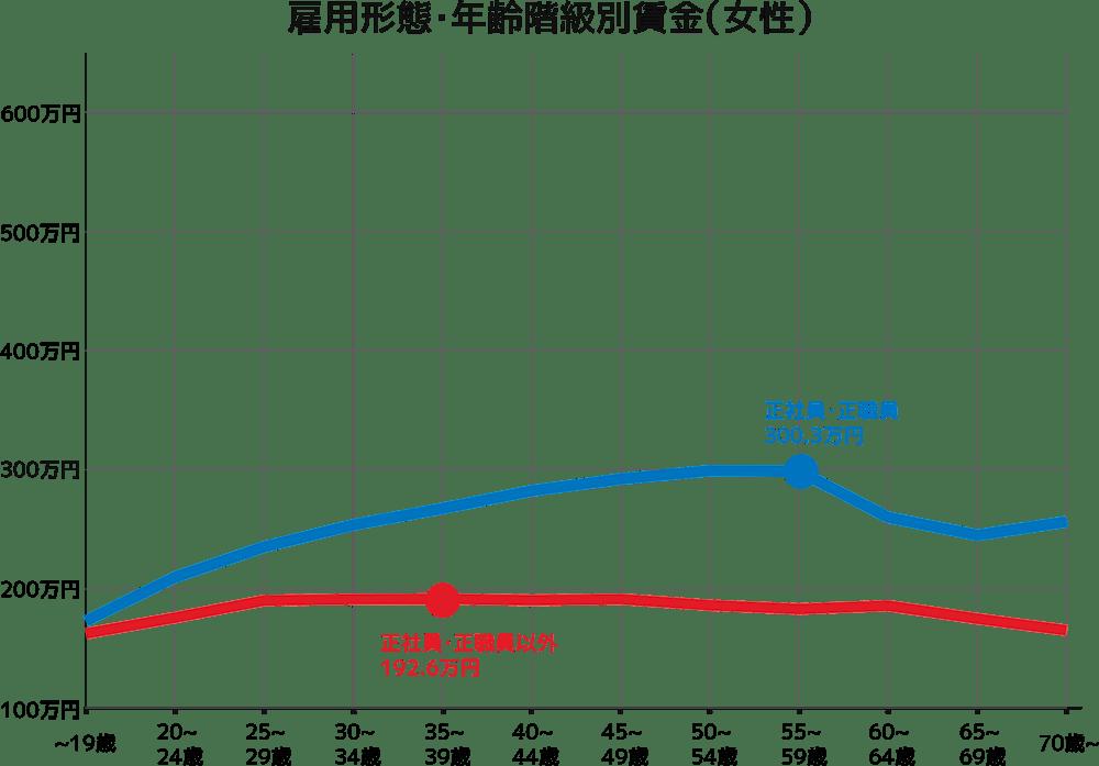 雇用形態・年齢階級別賃金(女性)