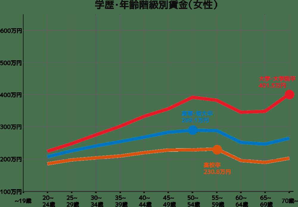 学歴・年齢階級別賃金(女性)
